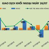 Phiên 26/7: Đổ tiền vào VNM và HPG, khối ngoại tiếp tục mua ròng hơn 167 tỷ đồng