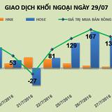 Phiên 29/7: Gom hơn 8,4 triệu cổ phiếu HPG trong tuần qua
