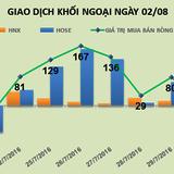 Phiên 2/8: VNM và BSI cứu cánh, khối ngoại vẫn mua ròng 70 tỷ đồng.