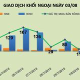 Phiên 3/8: Khối ngoại bắt đầu giải ngân mạnh tay, mua ròng gần 193 tỷ đồng
