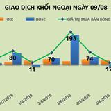 """Phiên 9/8: Thỏa thuận """"khủng"""" tại KDH đẩy khối ngoại tiếp tục bán ròng 98 tỷ đồng"""