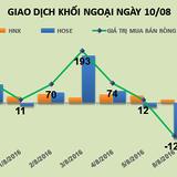 Phiên 10/8: Tiếp tục xả VIC, khối ngoại bán ròng phiên thứ 3 liên tiếp hơn 90 tỷ đồng