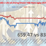 Chứng khoán chiều 15/8: Dầu khí ra tay kéo chỉ số