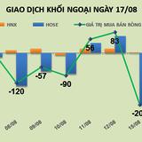 Phiên 17/8: Mua mỗi HPG, khối ngoại vẫn có thể dậy sóng thị trường
