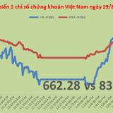 Chứng khoán chiều 19/8: GAS cứu giá, VN-Index thoát được phiên điều chỉnh