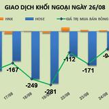 Phiên 25/8: Bán ròng liền 2 tuần, khối ngoại rút hơn 1.635 tỷ đồng khỏi thị trường