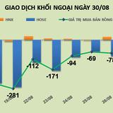Phiên 30/8: Lướt sóng VNM, khối ngoại trở lại bán ròng 89 tỷ đồng