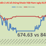 Chứng khoán chiều 31/8: VNM trở lại, VCG trỗi dậy tại HNX