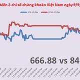 Chứng khoán chiều 9/9: VN-Index đáng lẽ phải giảm