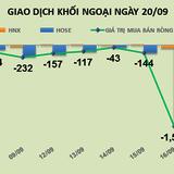Phiên 20/9: Cover lại VCB, khối ngoại kích thích thị trường phục hồi