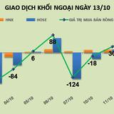 Phiên 13/10: Chốt lời mạnh CTD, khối ngoại quay trở lại bán ròng gần 36 tỷ đồng