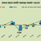 Phiên 14/10: Thỏa thuận khủng ở CII, khối ngoại trở lại mua ròng 319 tỷ đồng
