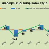 """Phiên 15/10: """"Đập"""" VNM, khối ngoại bán ròng hơn 70 tỷ đồng"""