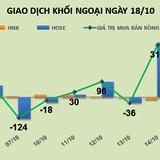 Phiên 18/10: Khối ngoại mua mạnh HPG, VNM đẩy thị trường phục hồi