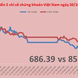 Chứng khoán chiều 20/10: Thị trường điều chỉnh, CII và FLC vẫn tăng
