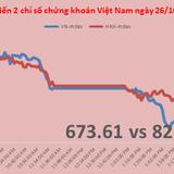 Chứng khoán chiều 26/10: Thị trường vẫn chưa khả quan hơn nhiều