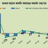 Phiên 26/10: Giữ giá cho VNM, khối ngoại trở lại mua ròng gần 20 tỷ đồng