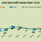 Phiên 27/10: Ngán giao dịch, khối ngoại trở lại bán ròng 19 tỷ đồng