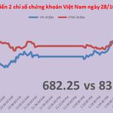 Chứng khoán chiều 28/10: Tiền đã chạy mạnh dạn hơn vào thị trường