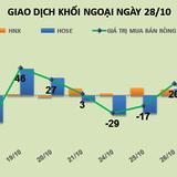 Phiên 28/10: Đổ tiền lại vào VNS, HPG, khối ngoại trở lại mua ròng 89 tỷ đồng