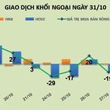 Phiên 31/10: Đổ tiền vào HPG, CTD, khối ngoại trở lại mua ròng 52 tỷ đồng