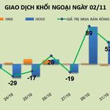 Phiên 2/11: Kết thúc chuỗi phiên mua ròng, khối ngoại bán ra hơn 52 tỷ đồng