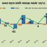 Phiên 10/11: Chốt lời ngắn hạn, khối ngoại bán ròng gần 100 tỷ đồng
