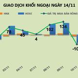 """Phiên 14/11: """"Xả hàng"""" đồng loạt bluechips, khối ngoại bán ròng mạnh 272 tỷ đồng"""