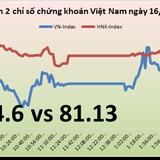 Chứng khoán chiều 16/11: PC1 tăng gần 20% trong ngày ra mắt HOSE