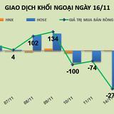 Phiên 16/11: Kết thúc chuỗi 4 phiên bán ròng liên tiếp, khối ngoại tiếp tục gom CII