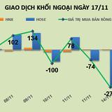 Phiên 17/11: Vẫn rút tiền ra khỏi thị trường, khối ngoại bán ròng 70 tỷ đồng