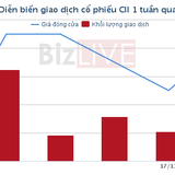 [Cổ phiếu nổi bật tuần] CII - đi theo dòng tiền khối ngoại