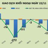Phiên 22/11: Khối ngoại bán ròng mạnh phiên thứ 8 liên tiếp gần 109 tỷ đồng