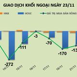 Phiên 23/11: Tiếp tục rút ròng, khối ngoại bán mạnh VNM, DPM và BVH