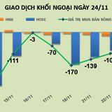 Phiên 24/11: Rút tiền mạnh ra khỏi thị trường, khối ngoại bán ròng gần 220 tỷ đồng