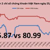 Chứng khoán chiều 25/11: Thị trường lại giảm trước ảnh hưởng từ VNM và ngân hàng
