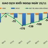 Phiên 25/11: Vẫn là VNM bị xả nhiều, khối ngoại bán ròng tiếp 290 tỷ đồng