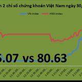 Chứng khoán chiều 30/11: Thị trường bật mạnh nhờ khối ngoại mua nhiều VNM, HPG