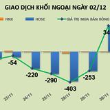 Phiên 2/12: VNM, MSN, PVS, HPG tiếp tục là tâm điểm để khối ngoại xả hàng