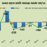 Phiên 9/12: Khối ngoại bán ròng hơn 843 tỷ đồng trong tuần, VNM đứng đầu bảng