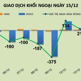 Phiên 15/12: Phá đáy ngắn hạn, VNM vẫn bị khối ngoại bán ròng mạnh