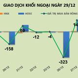 Phiên 29/12: Khối ngoại mua ròng hơn 60 tỷ đồng Novaland