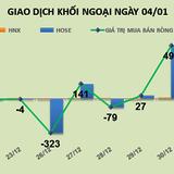 Phiên 4/1: Tiếp tục rải tiền đầu năm, khối ngoại mua ròng mạnh 118 tỷ đồng