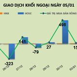 Phiên 5/1: Tích lũy KBC, khối ngoại tiếp tục mua ròng gần 29 tỷ đồng