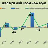 Phiên 6/1: Bắt đáy CDO bất thành, khối ngoại tiếp tục mua ròng 125 tỷ đồng