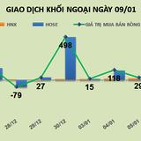 Phiên 9/1: Đẩy giá VCB, khối ngoại mua ròng 53 tỷ đồng