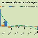 Phiên 10/2: Khối ngoại chốt lời HPG và HSG nhưng vẫn gom vào VNM