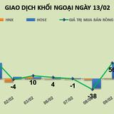 """Phiên 11/2: Khối ngoại tiếp tục gom VNM, nhưng vẫn """"xả hàng"""" LCG"""