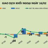 Phiên 16/2: Khối ngoại vẫn mua ròng gần 191 tỷ đồng khi thị trường điều chỉnh