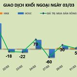 Phiên 3/3: Khối ngoại gom mạnh Vietjet Air và DPM, nhưng lại xả hàng PVD và HPG